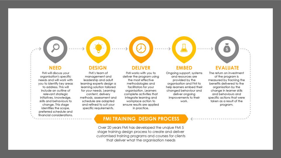 training design process
